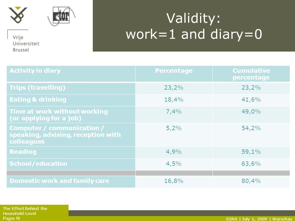 The Effect Behind the Household-Level Pages 16 Validity: work=1 and diary=0 ESRA | July 1, 2009 | Warschau Activity in diaryPercentageCumulative percentage Trips (travelling)23,2% Eating & drinking18,4%41,6% Time at work without working (or applying for a job) 7,4%49,0% Computer / communication / speaking, advising, reception with colleagues 5,2%54,2% Reading4,9%59,1% School/education4,5%63,6% Domestic work and family care16,8%80,4%