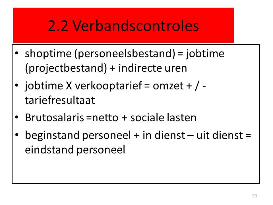 2.2 Verbandscontroles shoptime (personeelsbestand) = jobtime (projectbestand) + indirecte uren jobtime X verkooptarief = omzet + / - tariefresultaat B