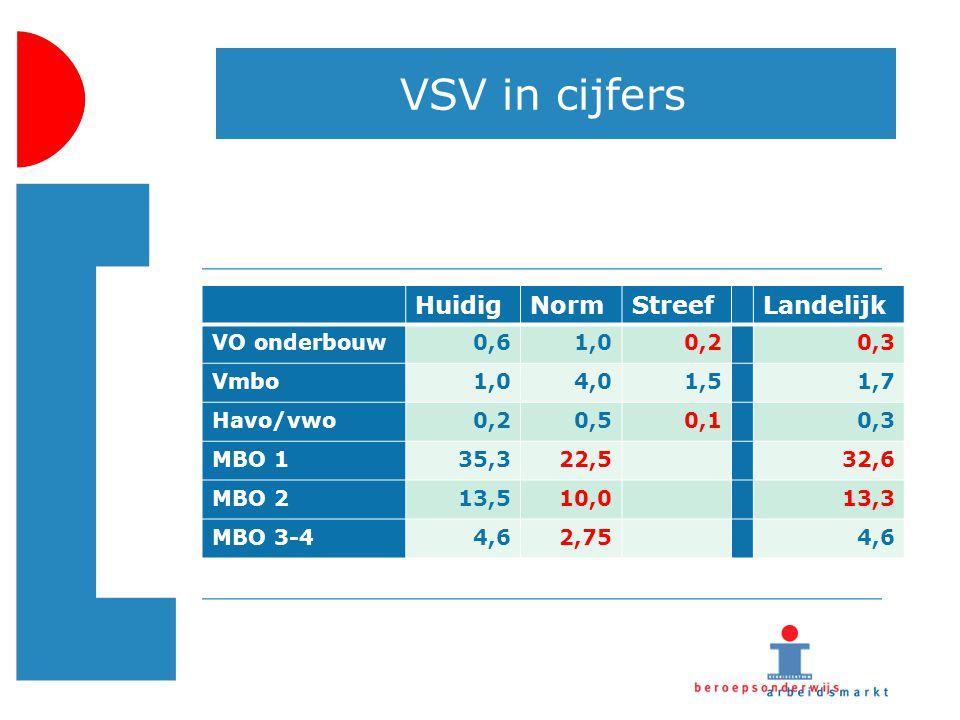VSV in cijfers HuidigNormStreefLandelijk VO onderbouw0,61,00,20,3 Vmbo1,04,01,51,7 Havo/vwo0,20,50,10,3 MBO 135,322,532,6 MBO 213,510,013,3 MBO 3-44,6
