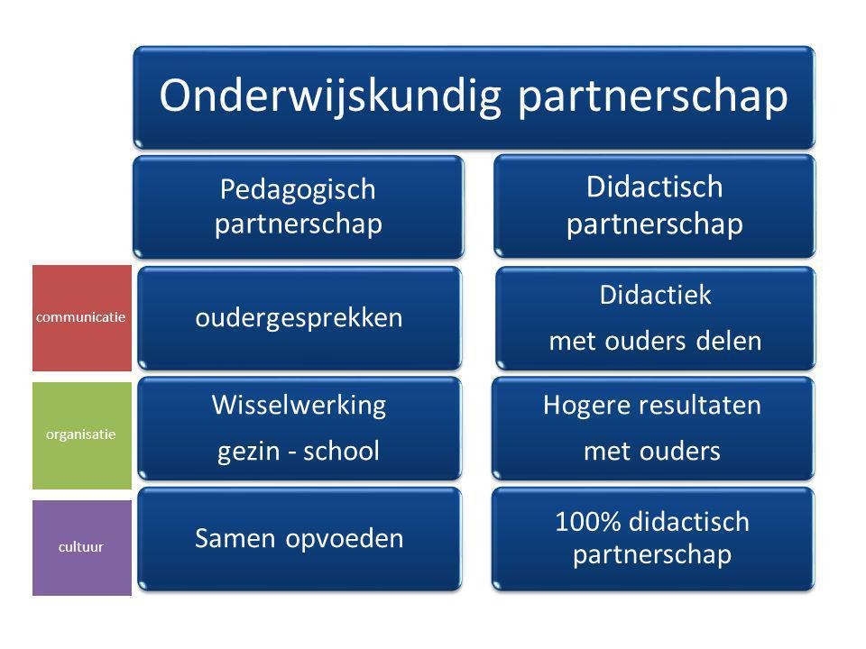 Ouderparticipatie Formeel partnerschap formele communicatie inspraak van ouders en kinderen cultuur rond regels en afspraken Informeel partnerschap contact met ouders systematisch ouders betrekken sfeer waarin iedereen welkom is communicatie organisatie cultuur