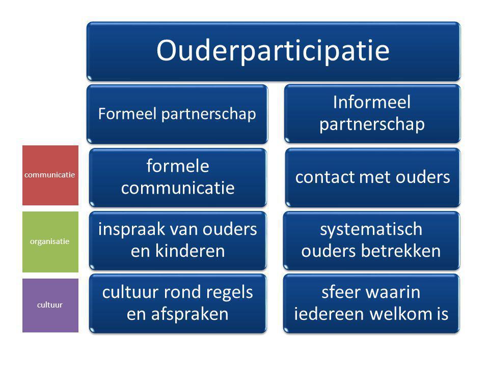 Ouderparticipatie Formeel partnerschap formele communicatie inspraak van ouders en kinderen cultuur rond regels en afspraken Informeel partnerschap co