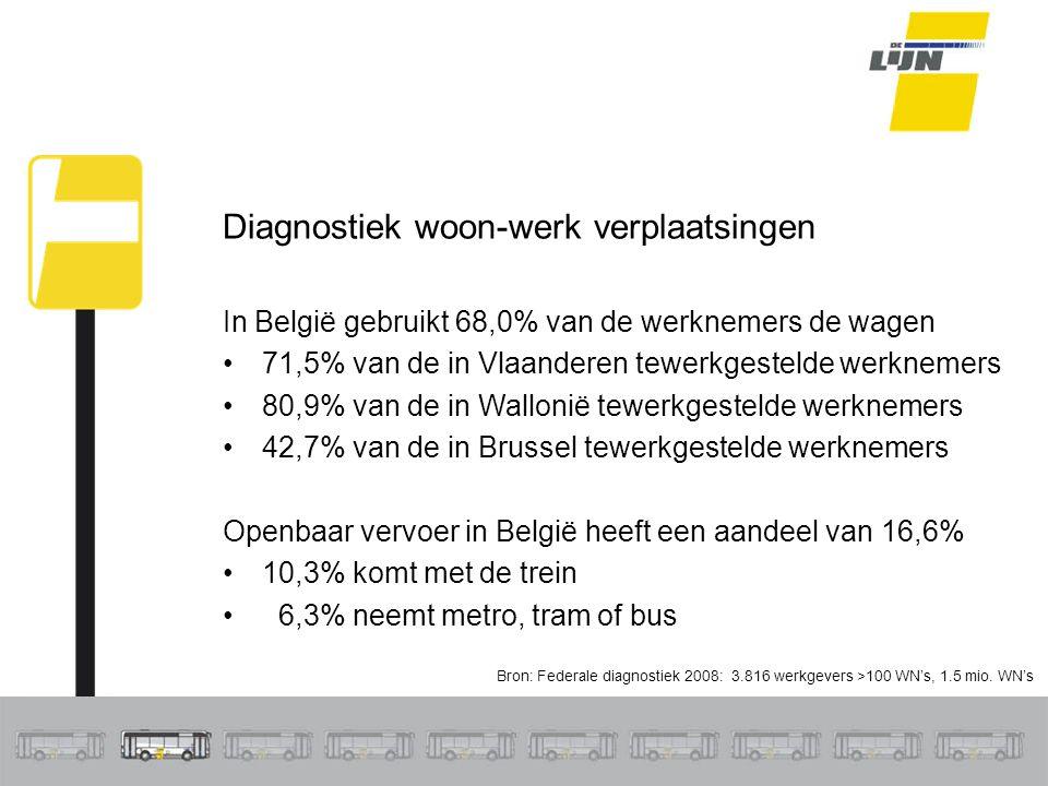 Bron: Federale diagnostiek 2008: 3.816 werkgevers >100 WN's, 1.5 mio. WN's Diagnostiek woon-werk verplaatsingen In België gebruikt 68,0% van de werkne
