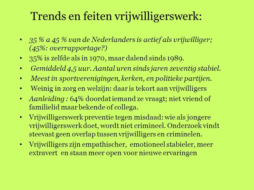 Trends en feiten vrijwilligerswerk: 35 % a 45 % van de Nederlanders is actief als vrijwilliger; (45%: overrapportage?) 35% is zelfde als in 1970, maar