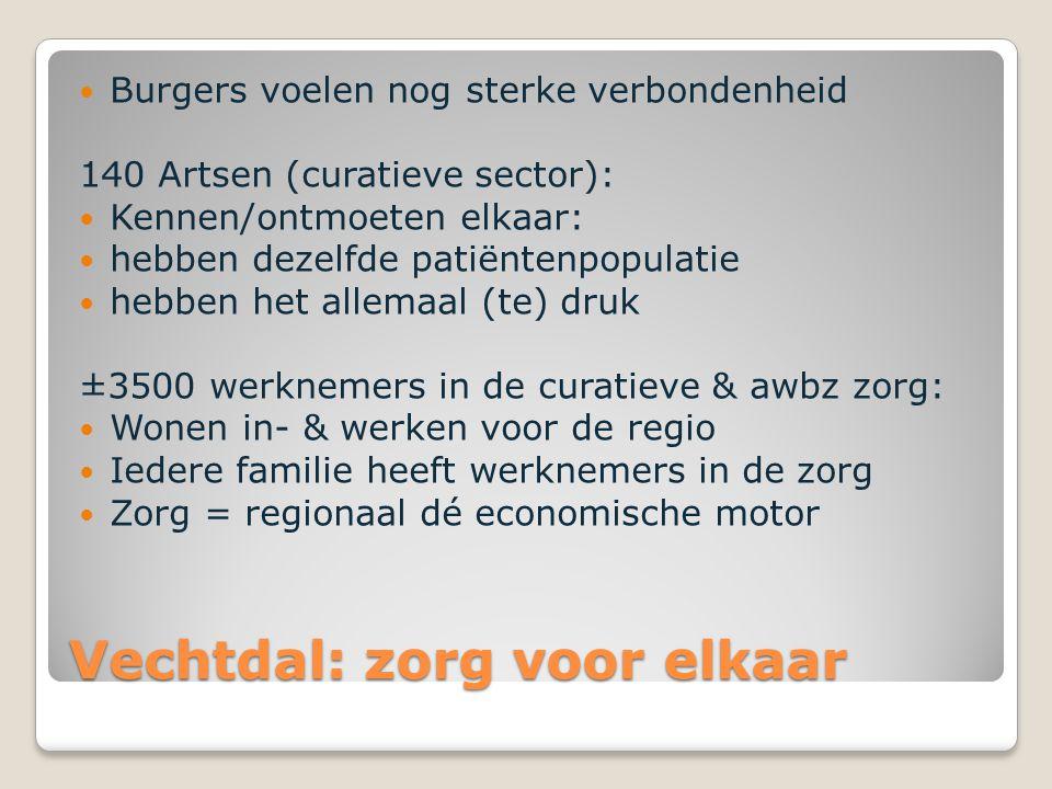 Vechtdal: zorg voor elkaar Burgers voelen nog sterke verbondenheid 140 Artsen (curatieve sector): Kennen/ontmoeten elkaar: hebben dezelfde patiëntenpo