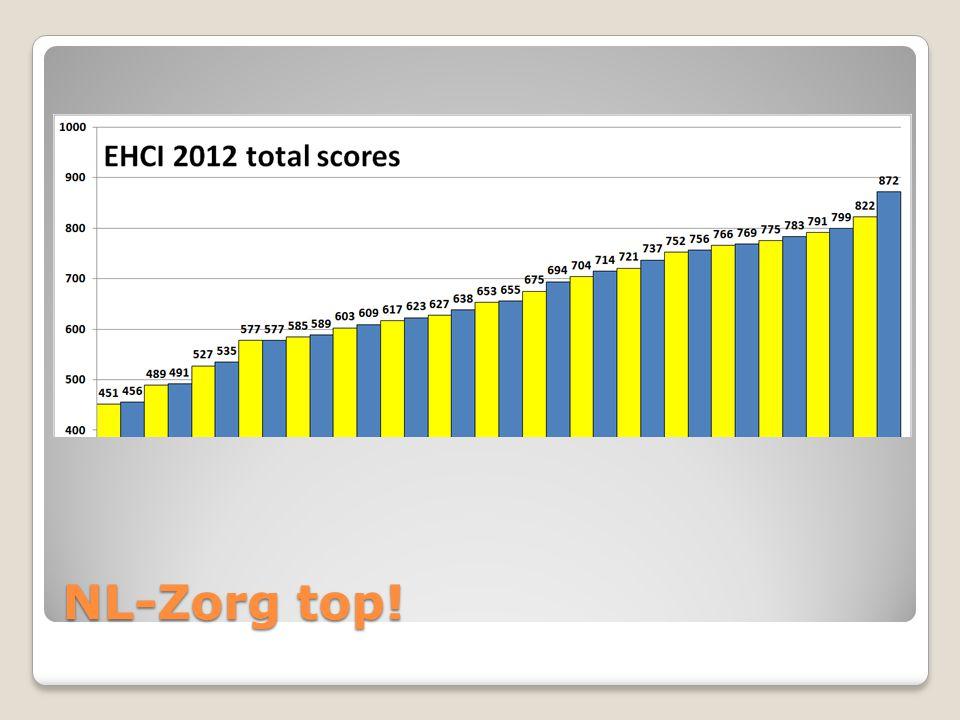 NL-Zorg top!