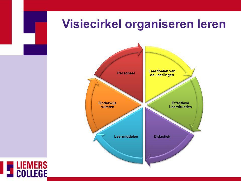 Visiecirkel organiseren leren Leerdoelen van de Leerlingen Effectieve Leersituaties DidactiekLeermiddelen Onderwijs ruimten Personeel