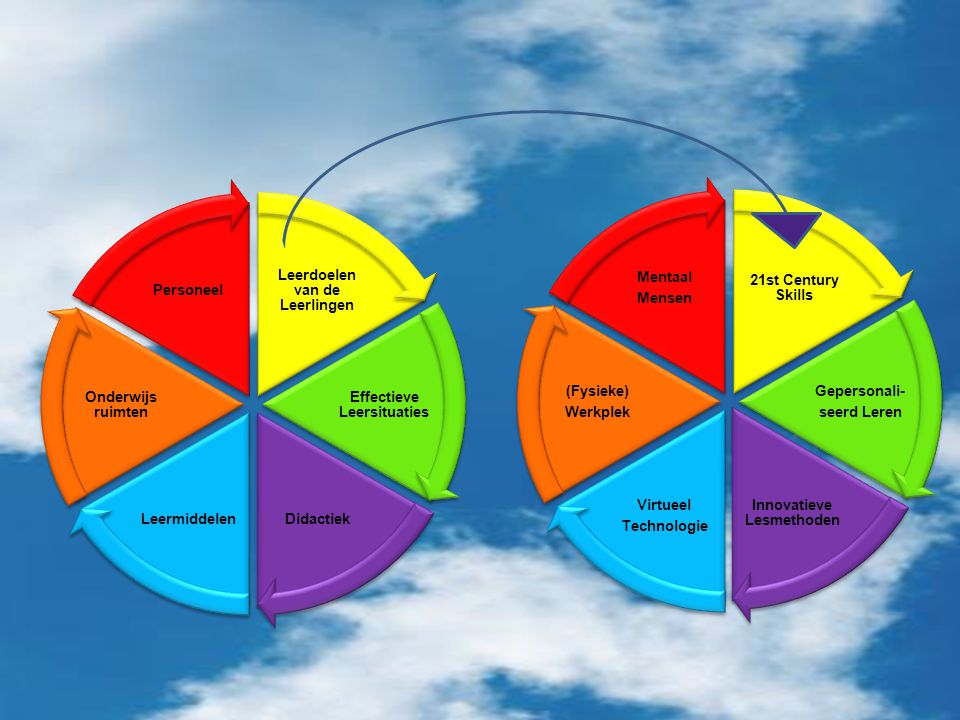 Leerdoelen van de Leerlingen Effectieve Leersituaties DidactiekLeermiddelen Onderwijs ruimten Personeel 21st Century Skills Gepersonali- seerd Leren I