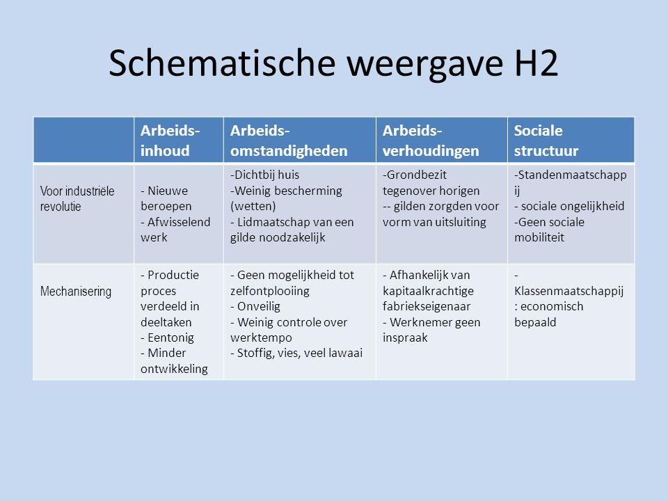 Schematische weergave H2 Arbeids- inhoud Arbeids- omstandigheden Arbeids- verhoudingen Sociale structuur Voor industriële revolutie - Nieuwe beroepen