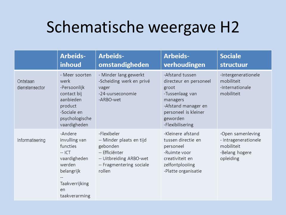 Schematische weergave H2 Arbeids- inhoud Arbeids- omstandigheden Arbeids- verhoudingen Sociale structuur Ontstaan dienstensector - Meer soorten werk -