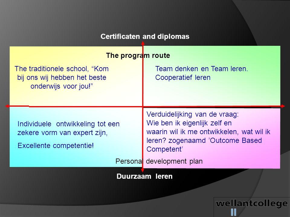 """Duurzaam leren Certificaten and diplomas Personal development plan The program route The traditionele school, """"Kom bij ons wij hebben het beste onderw"""