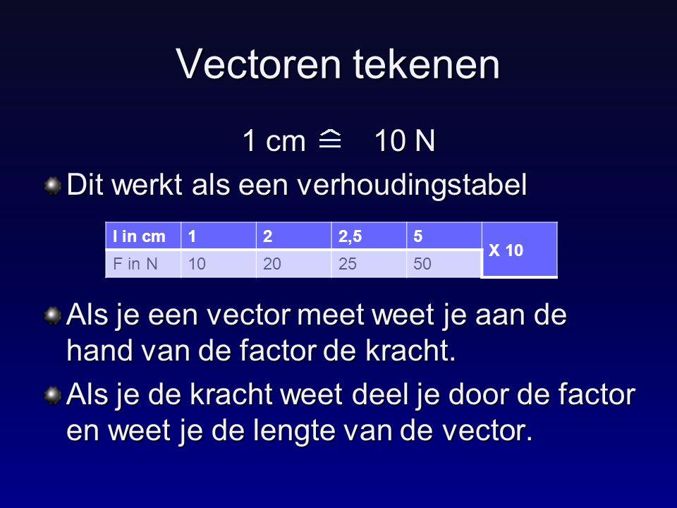 Vectoren tekenen 1 cm 10 N Dit werkt als een verhoudingstabel Als je een vector meet weet je aan de hand van de factor de kracht. Als je de kracht wee