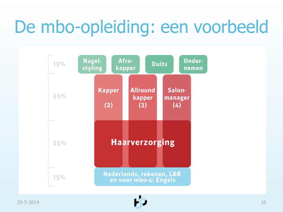 De mbo-opleiding: een voorbeeld 20-5-201410