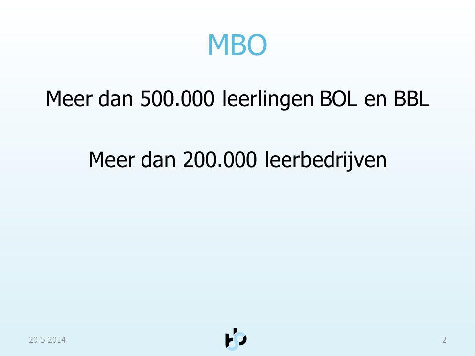 MBO Meer dan 500.000 leerlingen BOL en BBL Meer dan 200.000 leerbedrijven 20-5-20142