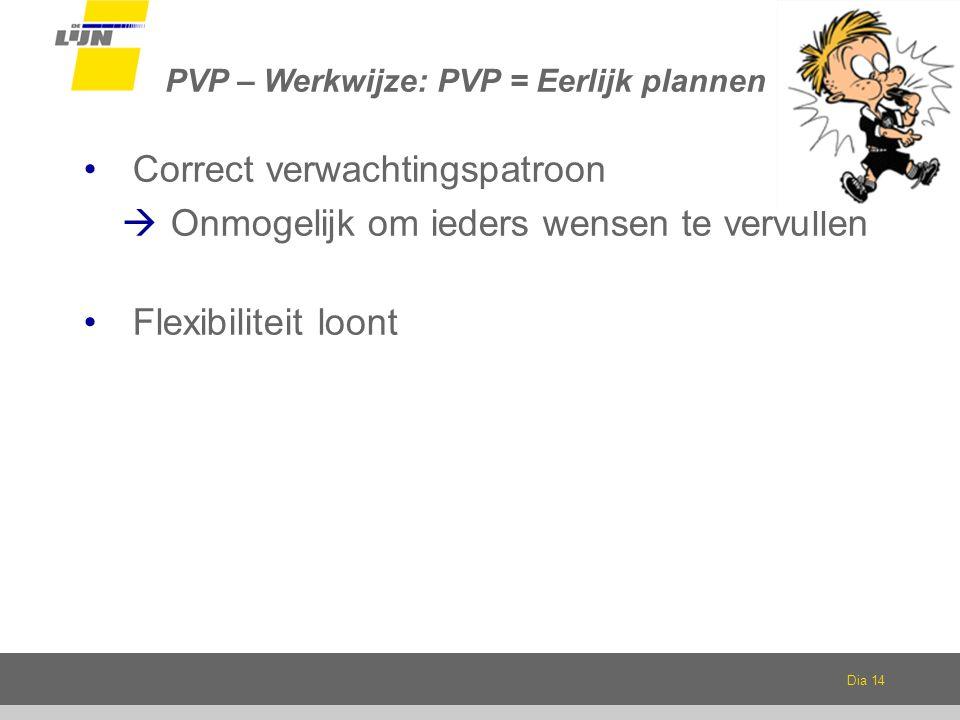 Dia 14 PVP – Werkwijze: PVP = Eerlijk plannen Correct verwachtingspatroon  Onmogelijk om ieders wensen te vervullen Flexibiliteit loont