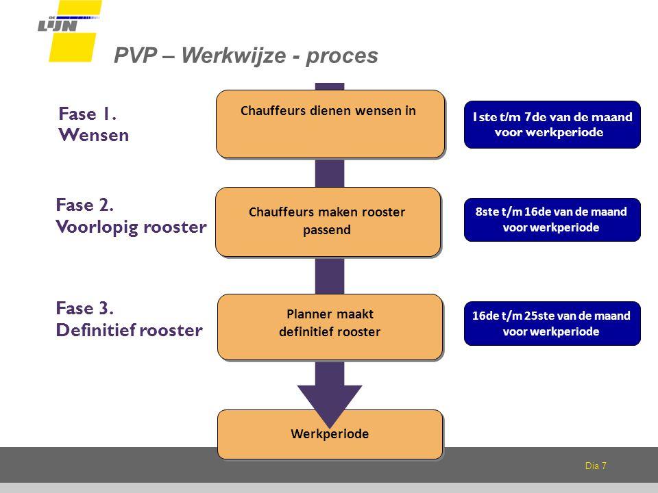 Dia 7 PVP – Werkwijze - proces Fase 1.Wensen 1ste t/m 7de van de maand voor werkperiode Fase 2.