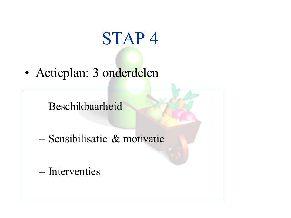 STAP 4 Actieplan: 3 onderdelen –Beschikbaarheid –Sensibilisatie & motivatie –Interventies