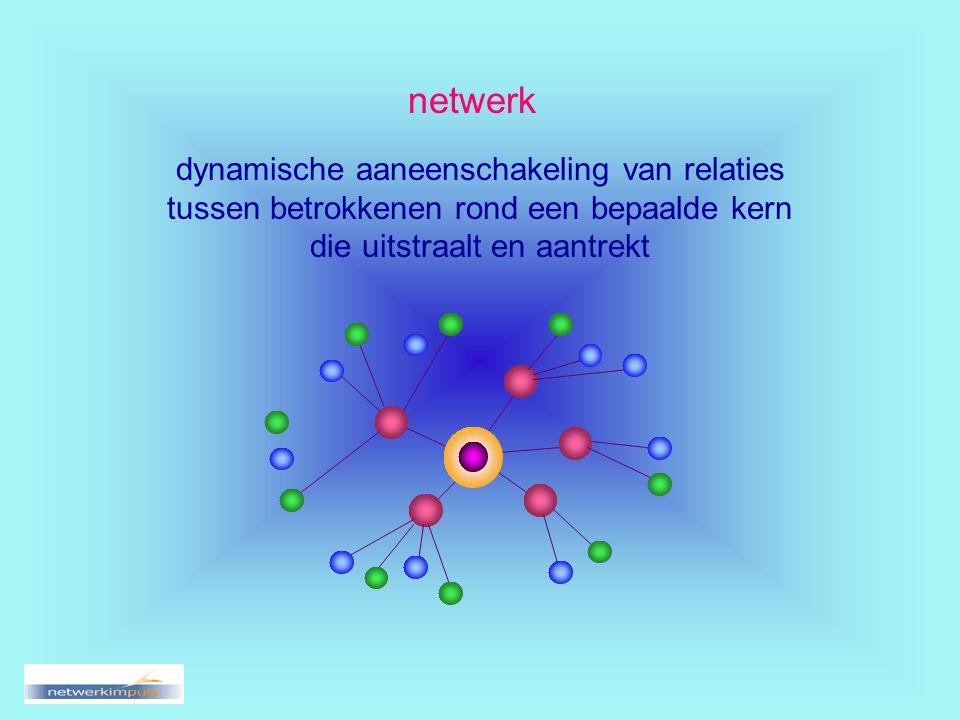 netwerk dynamische aaneenschakeling van relaties tussen betrokkenen rond een bepaalde kern die uitstraalt en aantrekt
