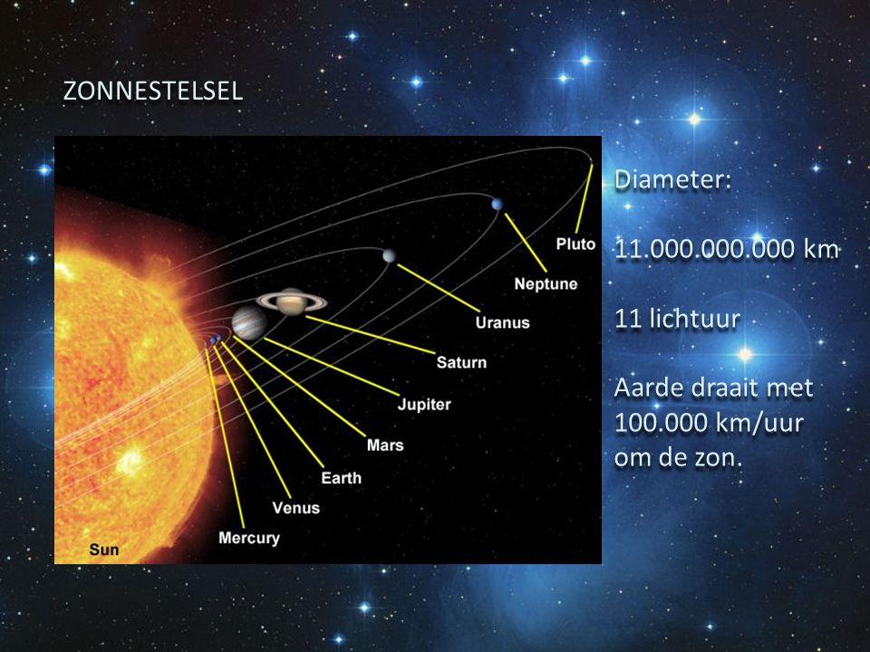 ZONNESTELSEL Diameter: 11.000.000.000 km 11 lichtuur Aarde draait met 100.000 km/uur om de zon. Diameter: 11.000.000.000 km 11 lichtuur Aarde draait m