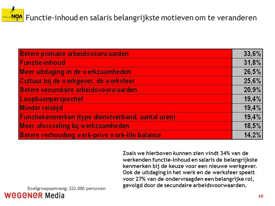 10 Functie-inhoud en salaris belangrijkste motieven om te veranderen Zoals we hierboven kunnen zien vindt 34% van de werkenden functie-inhoud en salar