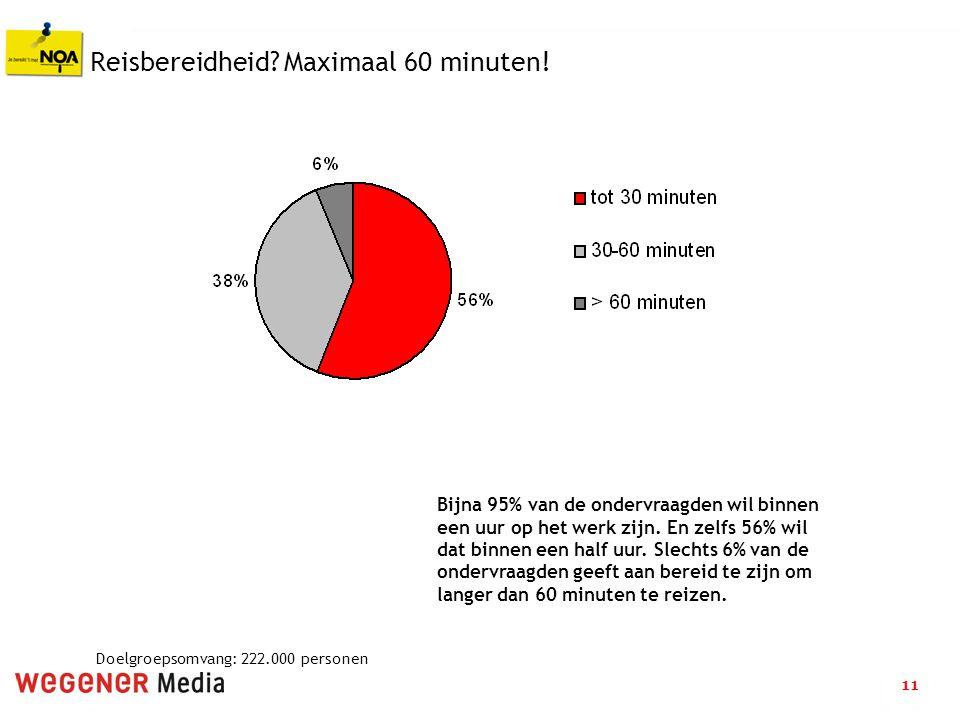 11 Reisbereidheid? Maximaal 60 minuten! Bijna 95% van de ondervraagden wil binnen een uur op het werk zijn. En zelfs 56% wil dat binnen een half uur.