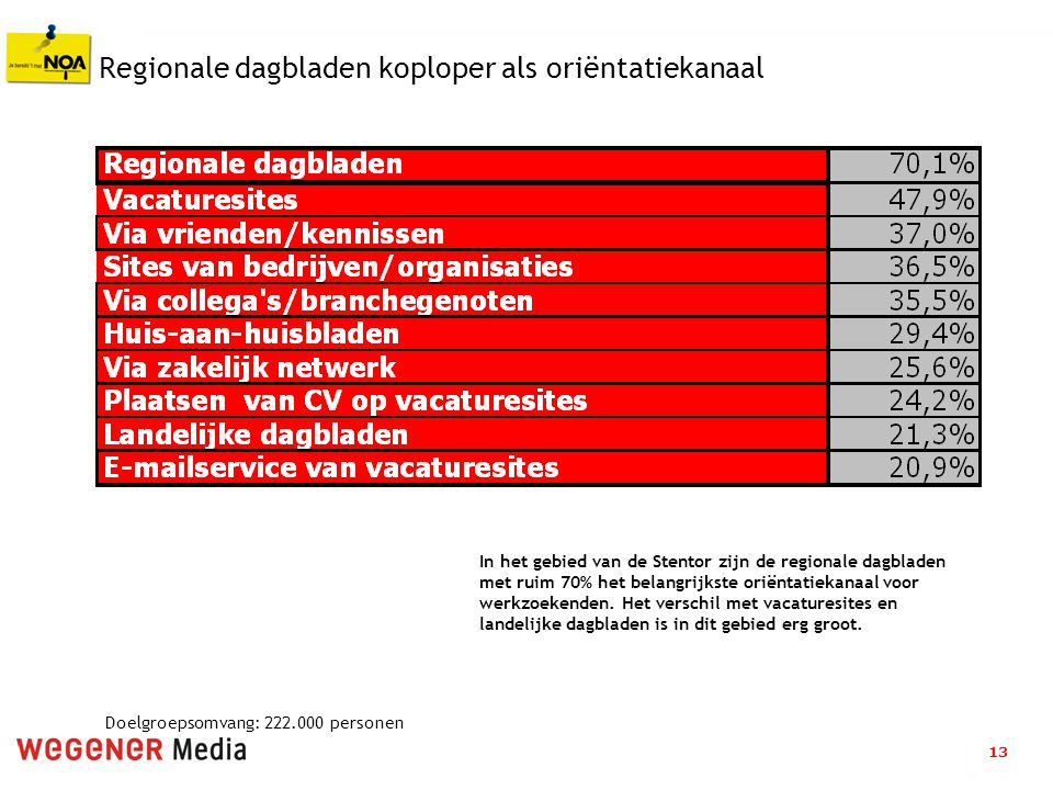 13 Regionale dagbladen koploper als oriëntatiekanaal In het gebied van de Stentor zijn de regionale dagbladen met ruim 70% het belangrijkste oriëntatiekanaal voor werkzoekenden.