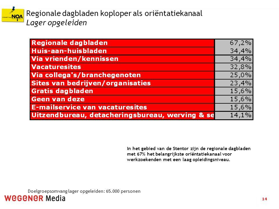 14 Regionale dagbladen koploper als oriëntatiekanaal Lager opgeleiden In het gebied van de Stentor zijn de regionale dagbladen met 67% het belangrijkste oriëntatiekanaal voor werkzoekenden met een laag opleidingsniveau.