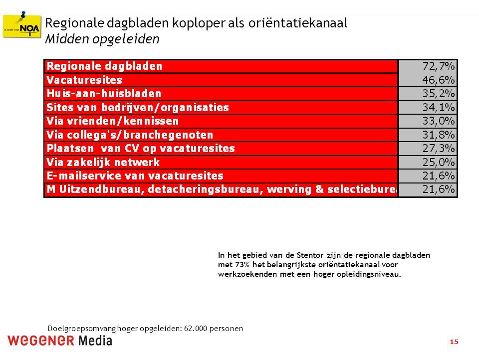 15 Regionale dagbladen koploper als oriëntatiekanaal Midden opgeleiden In het gebied van de Stentor zijn de regionale dagbladen met 73% het belangrijkste oriëntatiekanaal voor werkzoekenden met een hoger opleidingsniveau.