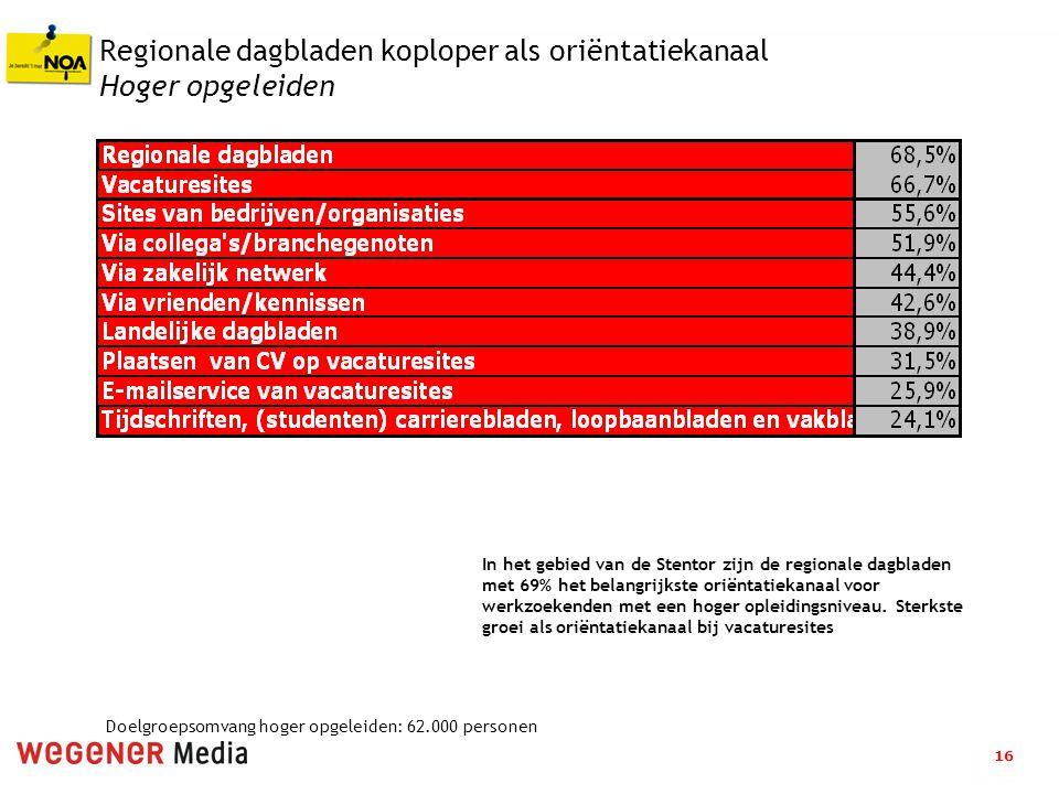 16 Regionale dagbladen koploper als oriëntatiekanaal Hoger opgeleiden In het gebied van de Stentor zijn de regionale dagbladen met 69% het belangrijks