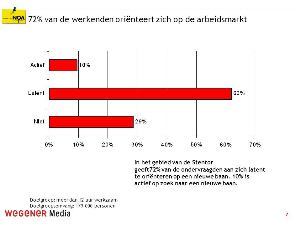 7 72% van de werkenden oriënteert zich op de arbeidsmarkt In het gebied van de Stentor geeft72% van de ondervraagden aan zich latent te oriënteren op een nieuwe baan.