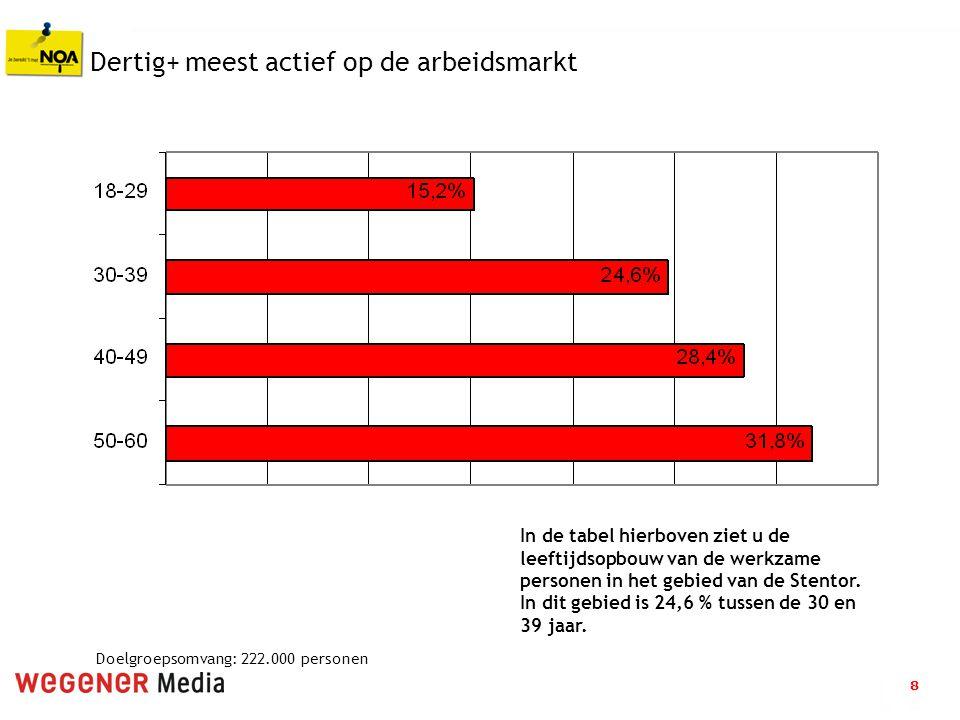 8 Dertig+ meest actief op de arbeidsmarkt In de tabel hierboven ziet u de leeftijdsopbouw van de werkzame personen in het gebied van de Stentor. In di