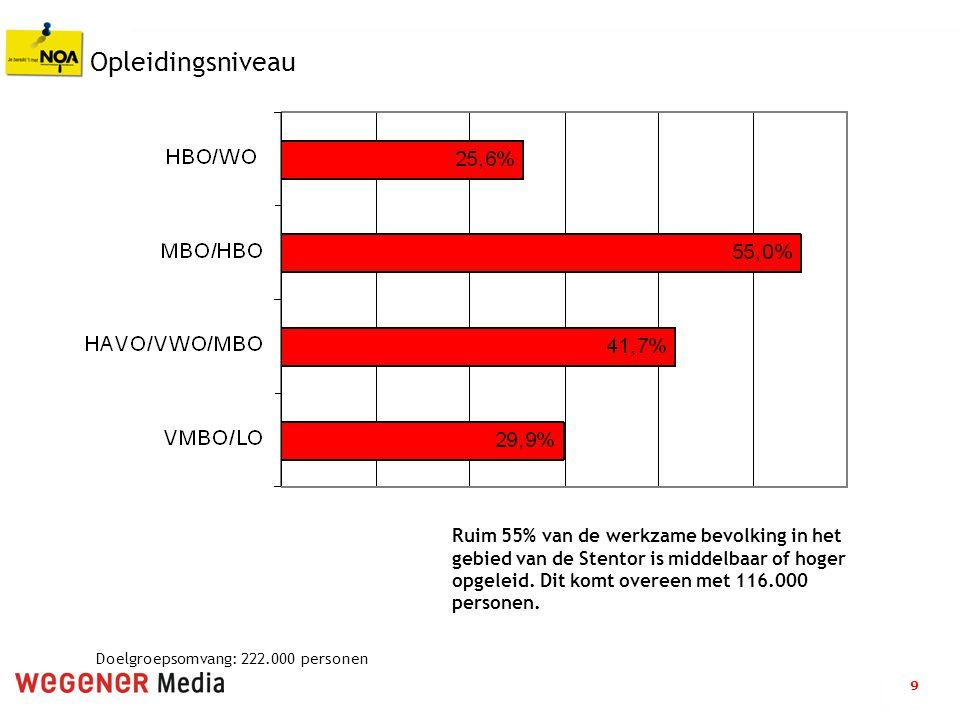 9 Opleidingsniveau Ruim 55% van de werkzame bevolking in het gebied van de Stentor is middelbaar of hoger opgeleid. Dit komt overeen met 116.000 perso