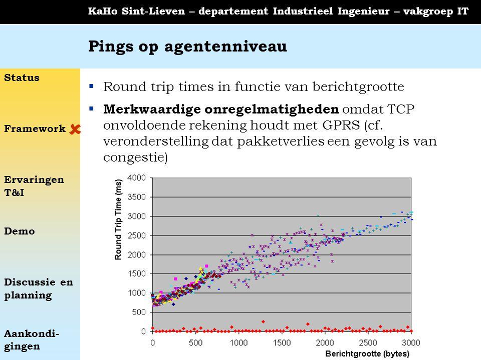 Status Framework Ervaringen T&I Demo Discussie en planning Aankondi- gingen KaHo Sint-Lieven – departement Industrieel Ingenieur – vakgroep IT Pings o