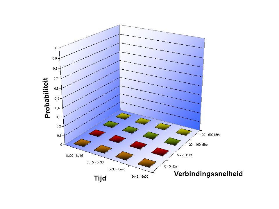 Probabiliteit Tijd Verbindingssnelheid