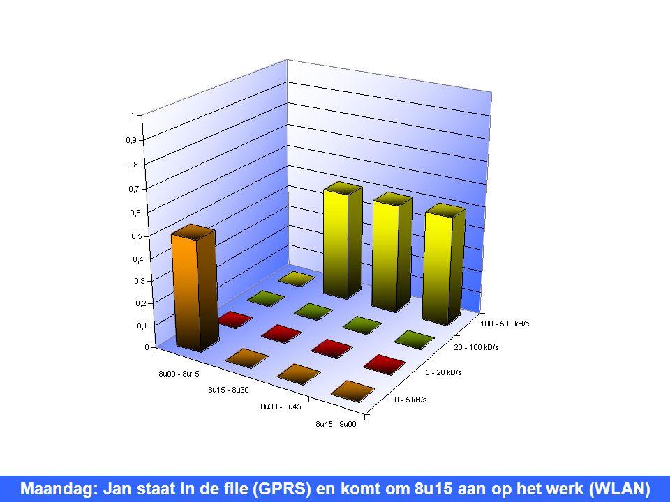 Maandag: Jan staat in de file (GPRS) en komt om 8u15 aan op het werk (WLAN)