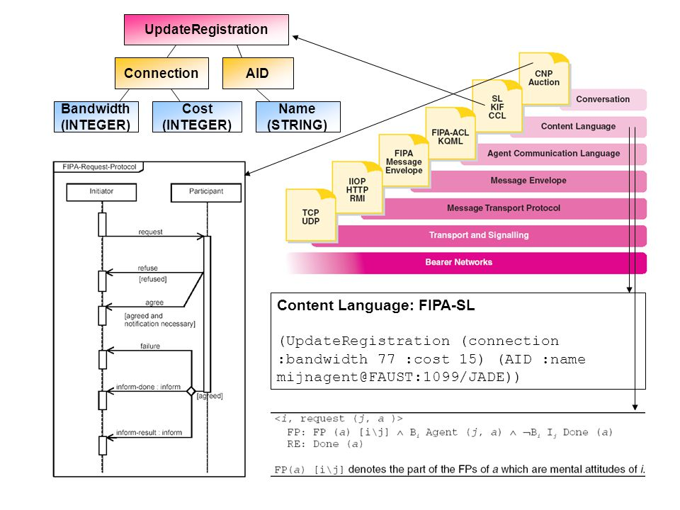 Content Language: FIPA-SL (UpdateRegistration (connection :bandwidth 77 :cost 15) (AID :name mijnagent@FAUST:1099/JADE)) ConnectionAID Name (STRING) B