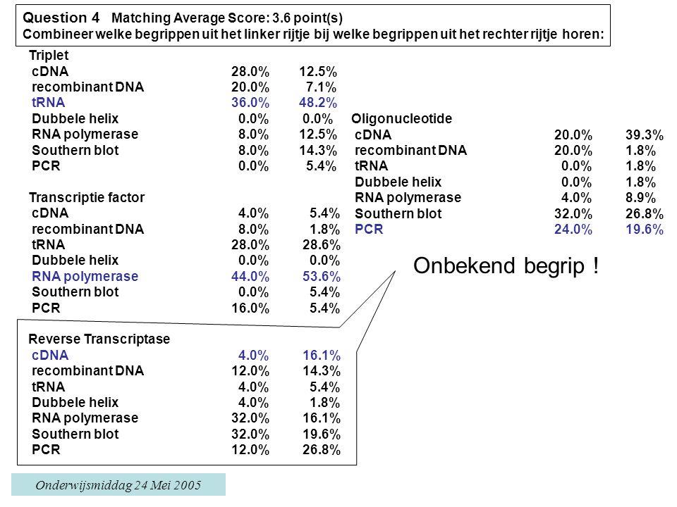Onderwijsmiddag 24 Mei 2005 Triplet cDNA 28.0%12.5% recombinant DNA 20.0% 7.1% tRNA 36.0%48.2% Dubbele helix 0.0% 0.0% RNA polymerase 8.0%12.5% Southern blot 8.0%14.3% PCR 0.0% 5.4% Transcriptie factor cDNA 4.0% 5.4% recombinant DNA 8.0% 1.8% tRNA 28.0% 28.6% Dubbele helix 0.0% 0.0% RNA polymerase 44.0% 53.6% Southern blot 0.0% 5.4% PCR 16.0% 5.4% Reverse Transcriptase cDNA 4.0% 16.1% recombinant DNA 12.0% 14.3% tRNA 4.0% 5.4% Dubbele helix 4.0% 1.8% RNA polymerase 32.0% 16.1% Southern blot 32.0% 19.6% PCR 12.0% 26.8% Oligonucleotide cDNA 20.0% 39.3% recombinant DNA 20.0% 1.8% tRNA 0.0% 1.8% Dubbele helix 0.0% 1.8% RNA polymerase 4.0% 8.9% Southern blot 32.0% 26.8% PCR 24.0% 19.6% Question 4 Matching Average Score: 3.6 point(s) Combineer welke begrippen uit het linker rijtje bij welke begrippen uit het rechter rijtje horen: Onbekend begrip !