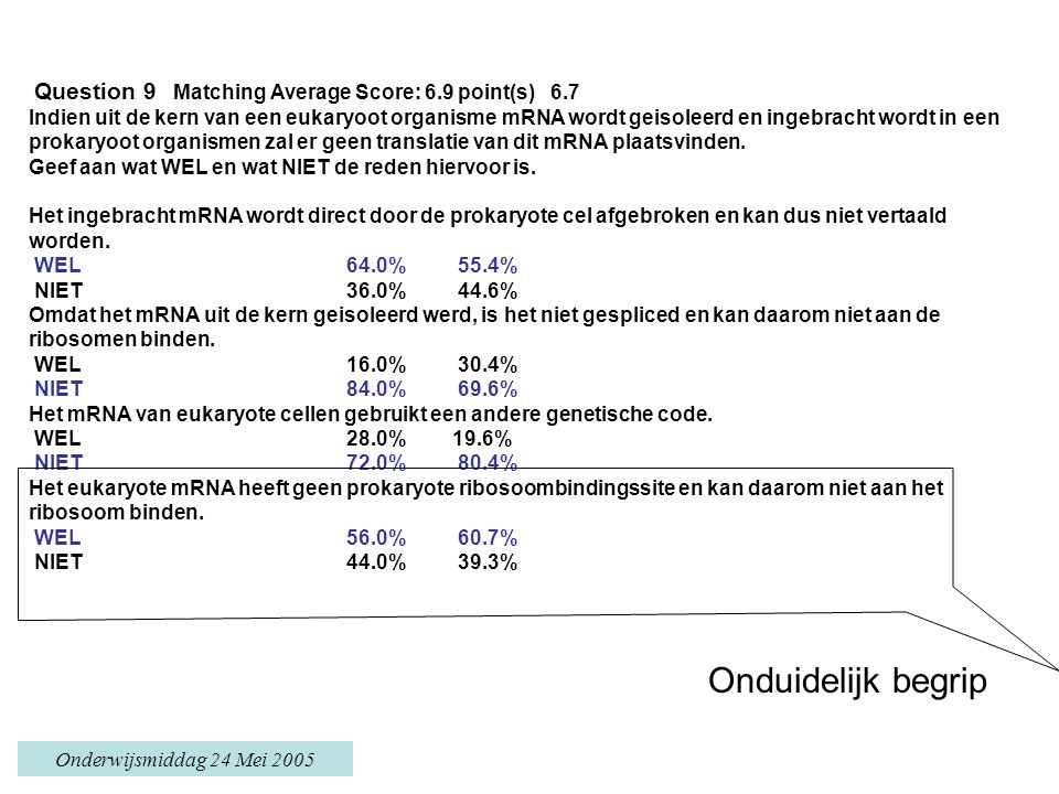 Onderwijsmiddag 24 Mei 2005 Question 9 Matching Average Score: 6.9 point(s) 6.7 Indien uit de kern van een eukaryoot organisme mRNA wordt geisoleerd e