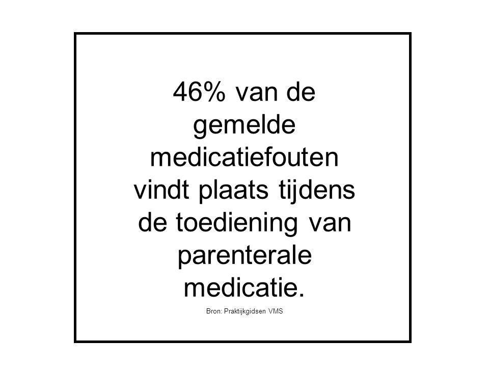 46% van de gemelde medicatiefouten vindt plaats tijdens de toediening van parenterale medicatie. Bron: Praktijkgidsen VMS