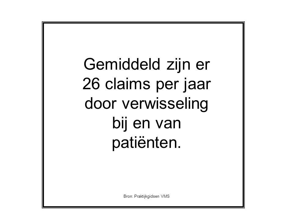 Gemiddeld zijn er 26 claims per jaar door verwisseling bij en van patiënten. Bron: Praktijkgidsen VMS