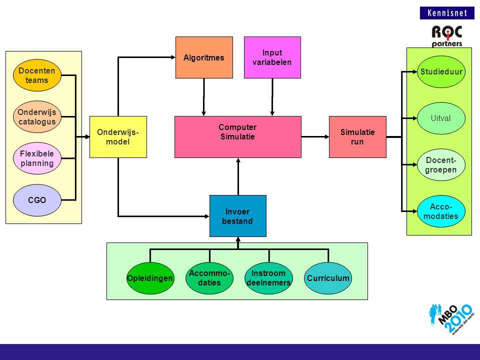 Onderwijs- model Docenten teams Onderwijs catalogus Flexibele planning CGO Computer Simulatie Invoer bestand Opleidingen Accommo- daties Instroom deel