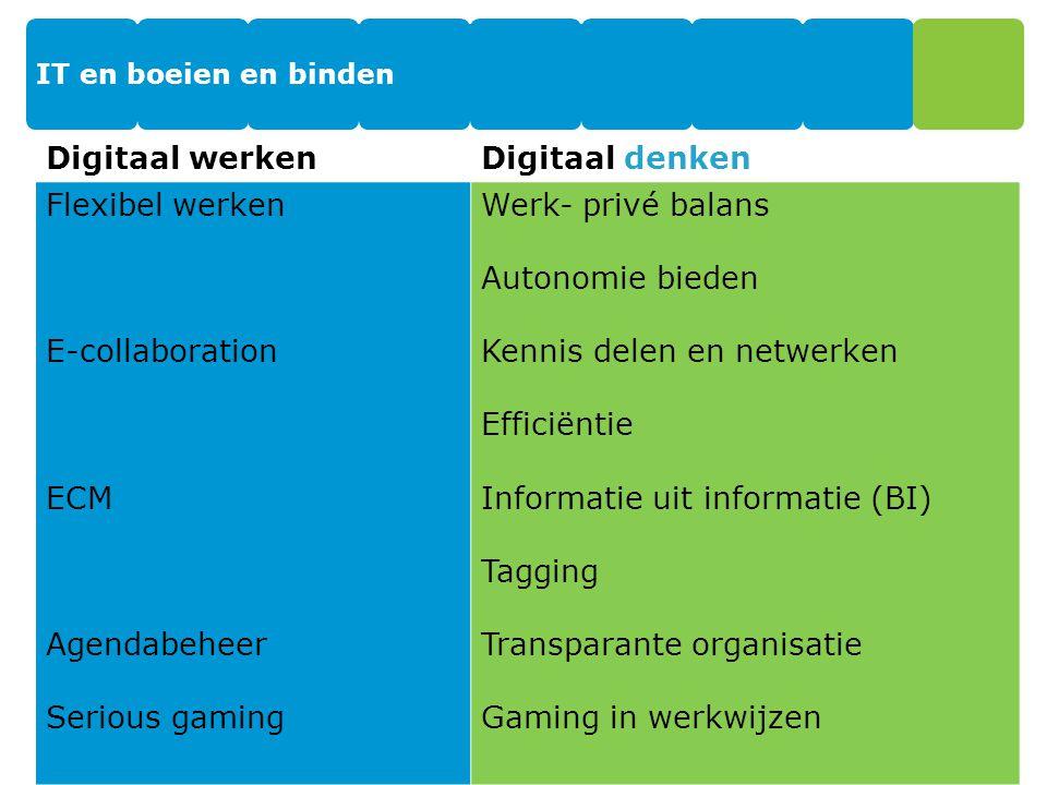 IT en boeien en binden 23 Digitaal werkenDigitaal denken Flexibel werken E-collaboration ECM Agendabeheer Serious gaming Werk- privé balans Autonomie bieden Kennis delen en netwerken Efficiëntie Informatie uit informatie (BI) Tagging Transparante organisatie Gaming in werkwijzen