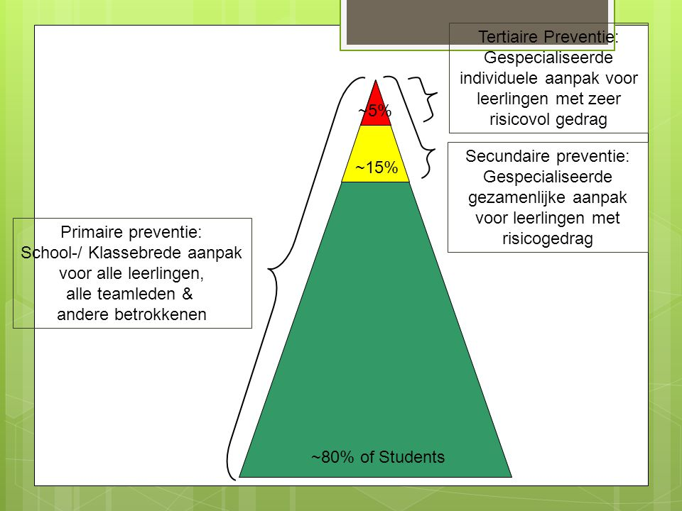 Primaire preventie: School-/ Klassebrede aanpak voor alle leerlingen, alle teamleden & andere betrokkenen Secundaire preventie: Gespecialiseerde gezam