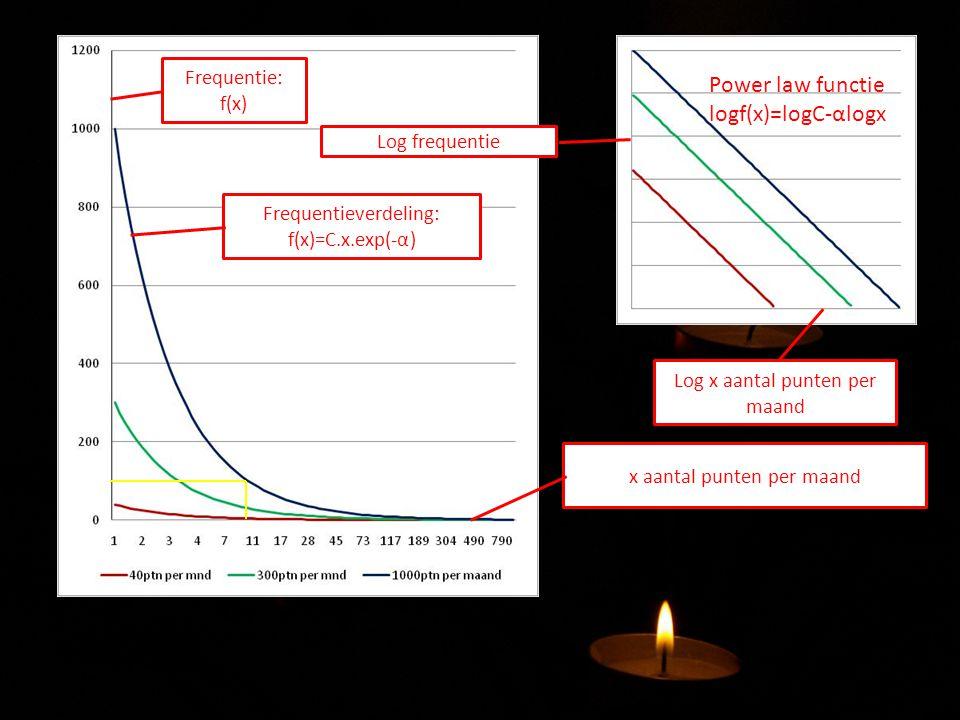 x aantal punten per maand Frequentie: f(x) Frequentieverdeling: f(x)=C.x.exp(-α) Log x aantal punten per maand Log frequentie Power law functie logf(x