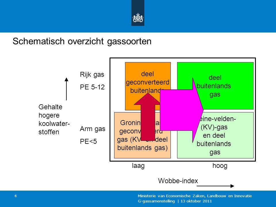 G-gassamenstelling | 13 oktober 2011 Ministerie van Economische Zaken, Landbouw en Innovatie 4 Arm gas PE<5 Rijk gas PE 5-12 Wobbe-index deel geconverteerd buitenlands gas deel buitenlands gas kleine-velden- (KV)-gas en deel buitenlands gas Groningengas, geconverteerd gas (KV- en deel buitenlands gas) Gehalte hogere koolwater- stoffen laaghoog Schematisch overzicht gassoorten
