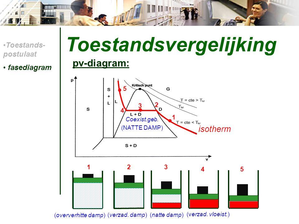 Toestandsvergelijking pv-diagram: Toestands- postulaat fasediagram Coexist.geb. (NATTE DAMP) 1 2 3 4 5 1 23 45 (verzad. vloeist.) (verzad. damp)(natte