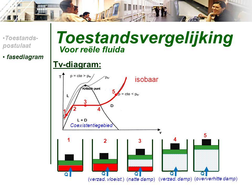 Toestandsvergelijking Tv-diagram: Voor reële fluida isobaar Coexistentiegebied Toestands- postulaat fasediagram 1 23 4 5 (verzad. vloeist.) (verzad. d