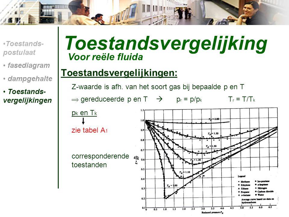 Toestandsvergelijking Toestandsvergelijkingen: Z-waarde is afh. van het soort gas bij bepaalde p en T  gereduceerde p en T  p r = p/p k T r = T/T k