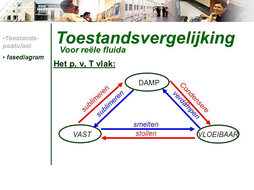 Toestandsvergelijking pv-diagram: Toestands- postulaat fasediagram Coexist.geb.