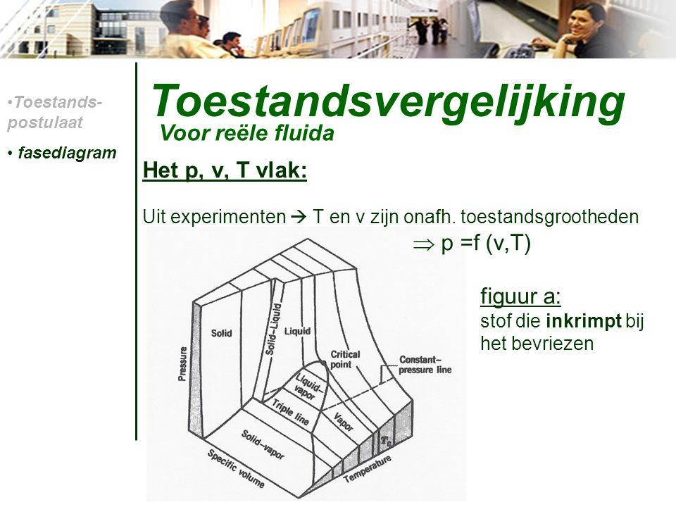 Toestandsvergelijking Het p, v, T vlak: Uit experimenten  T en v zijn onafh. toestandsgrootheden  p =f (v,T) figuur a: stof die inkrimpt bij het bev