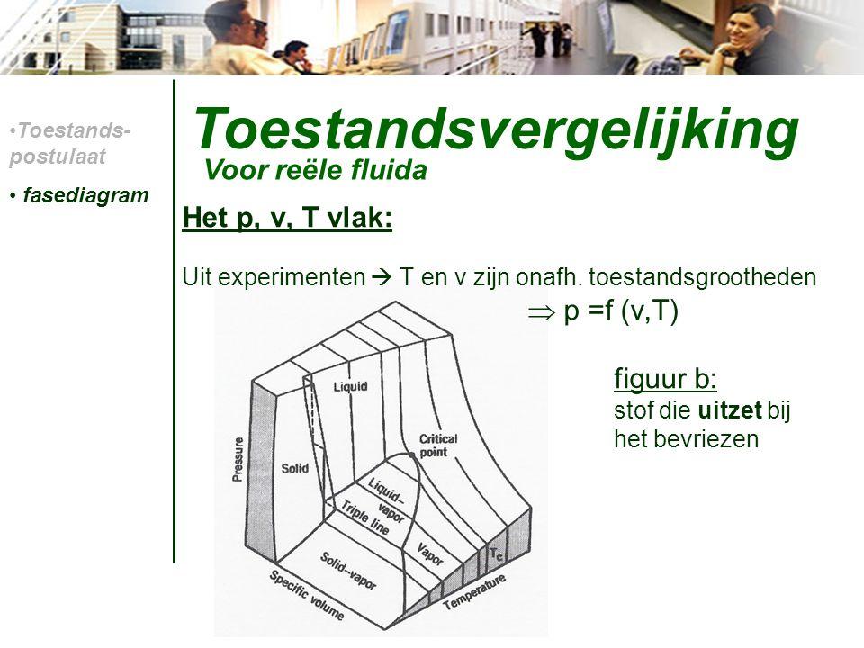 Toestandsvergelijking Tv-diagram: figuur a: inkrimpen bij het bevriezen Toestands- postulaat fasediagram Voor reële fluida